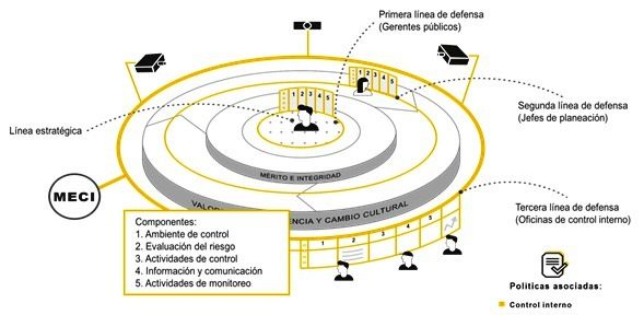 Photo of Informes de Control Interno